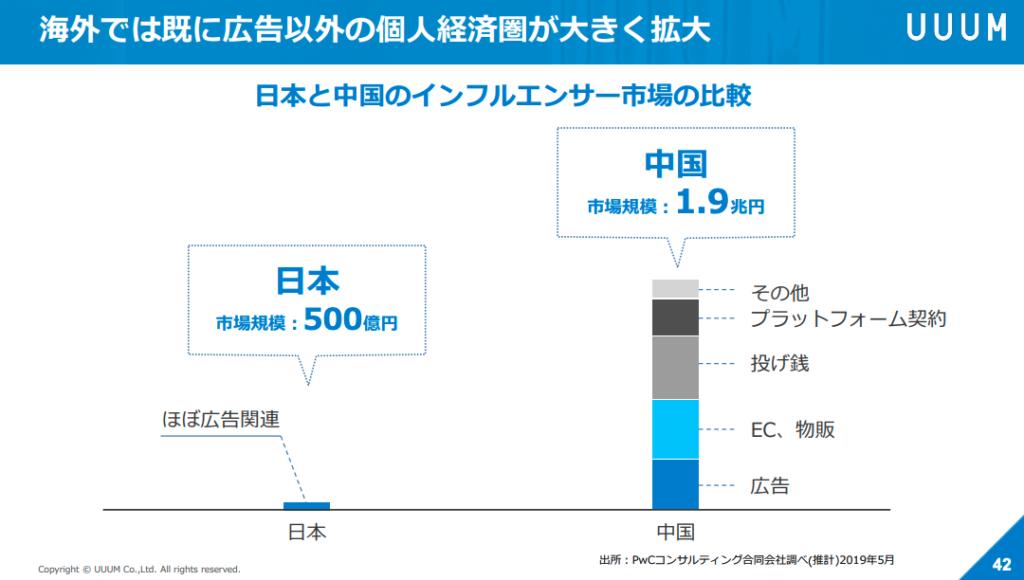 UUUM個人経済圏の中国との比較