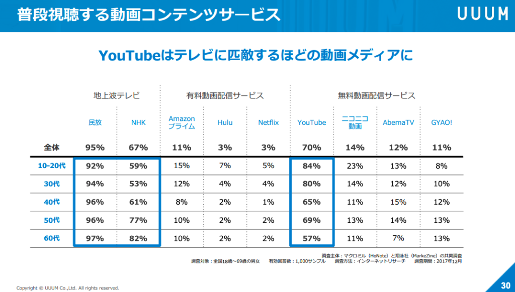 YouTubeがシェアが高い