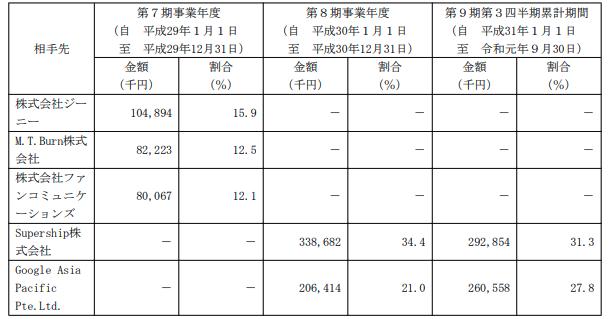 ジモティーの有価証券報告書2