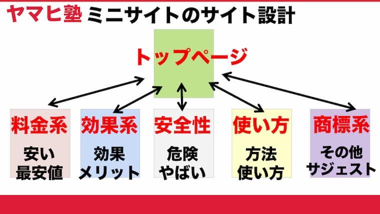 サイト設計図(2)ミニサイト