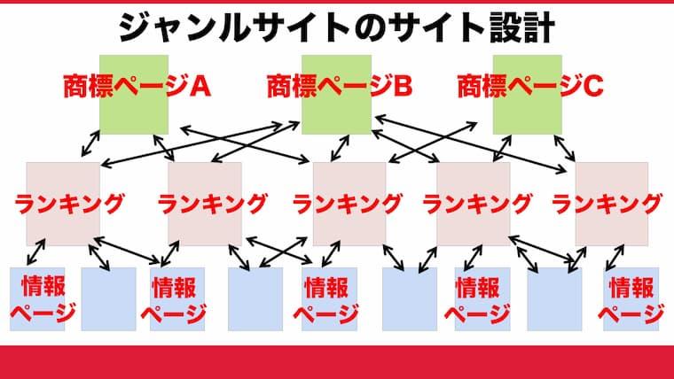 サイト設計図(3)ジャンルサイト