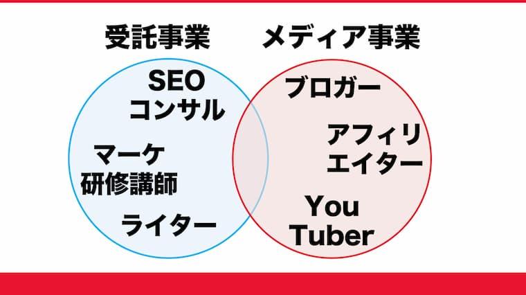 ウェブマーケティング職の年収を上げる2つの副業