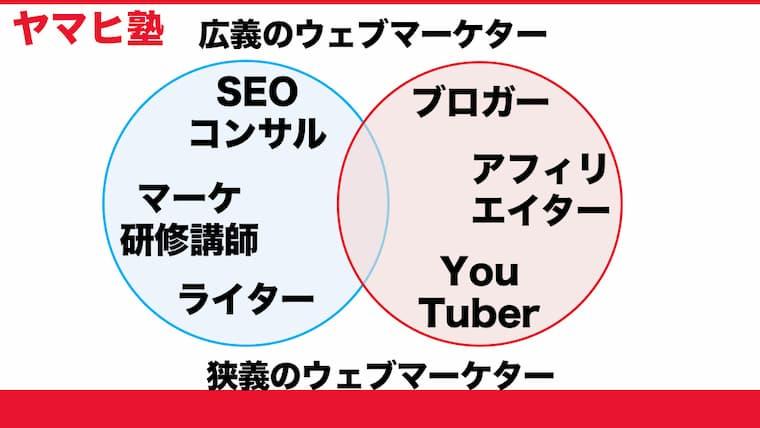 Webマーケターは本業と副業の両輪で稼ぐことができる