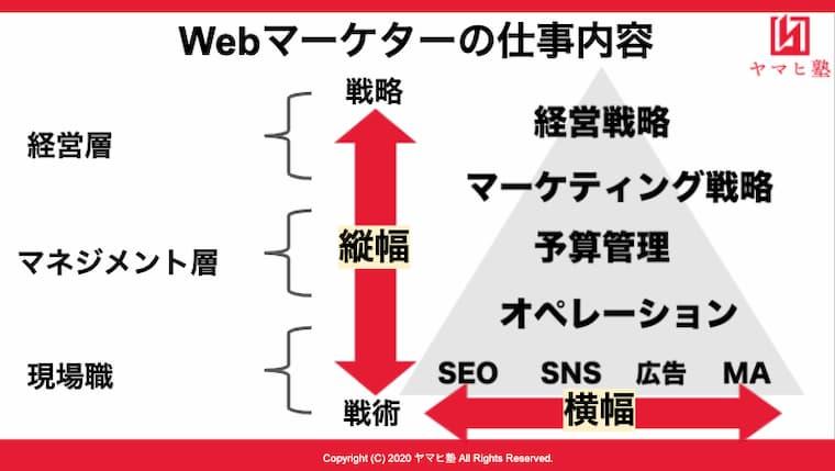 フリーランスWebマーケターの業務範囲は非常に広い