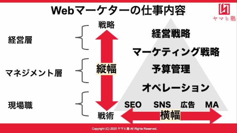 Webマーケターの仕事内容