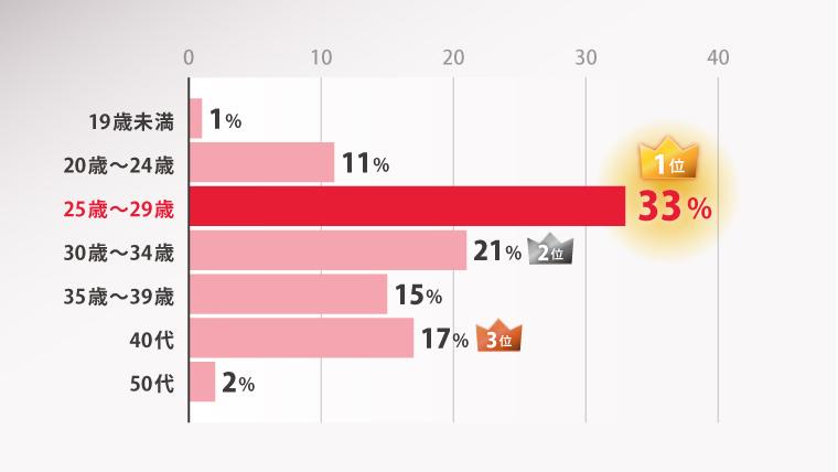 ヤマヒ塾参加者の年齢比率グラフ