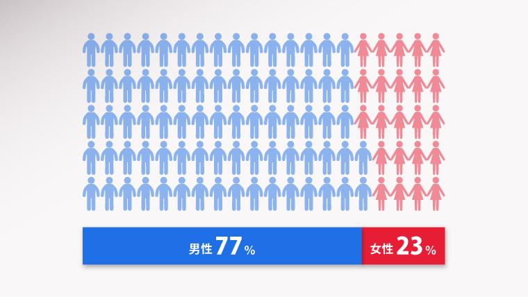 ヤマヒ塾参加者の男女比グラフ