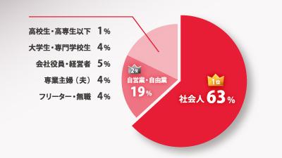 ヤマヒ塾参加者の職業比率グラフ