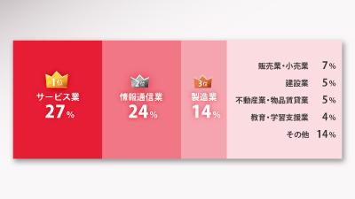 ヤマヒ塾参加者の業界比率グラフ