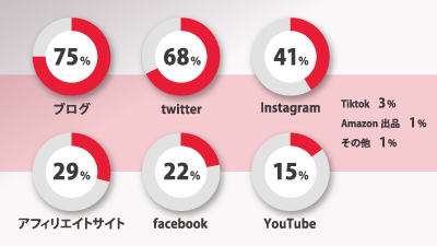 ヤマヒ塾参加者の運用メディア割合グラフ
